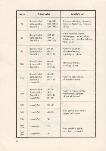 PFAFF sid10